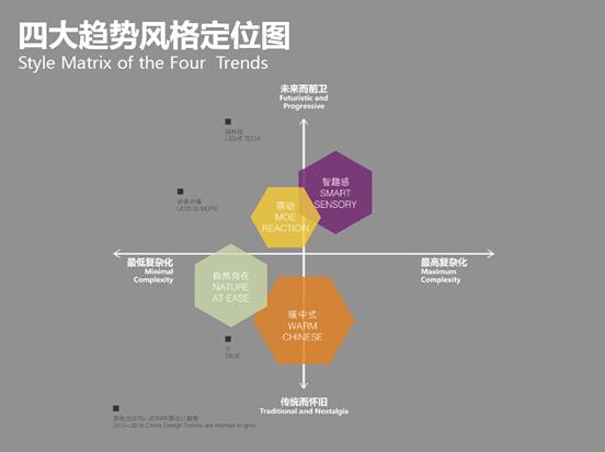 平面设计服务-预测2016-2017中国设计趋势